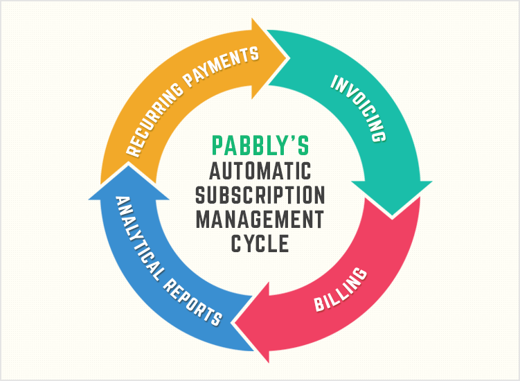Pabbly Subscriptions: A Complete Tool for Any Business