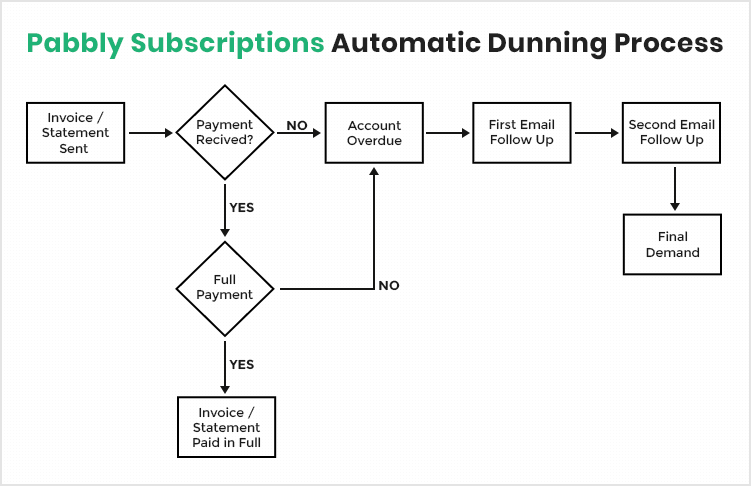 Pabbly Subscriptions Dunning Management