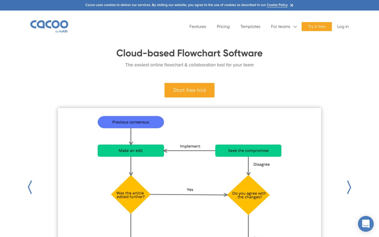 Cacoo FlowChart Software