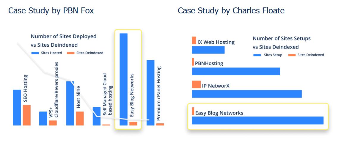 EasyBlogNetworks Case Study