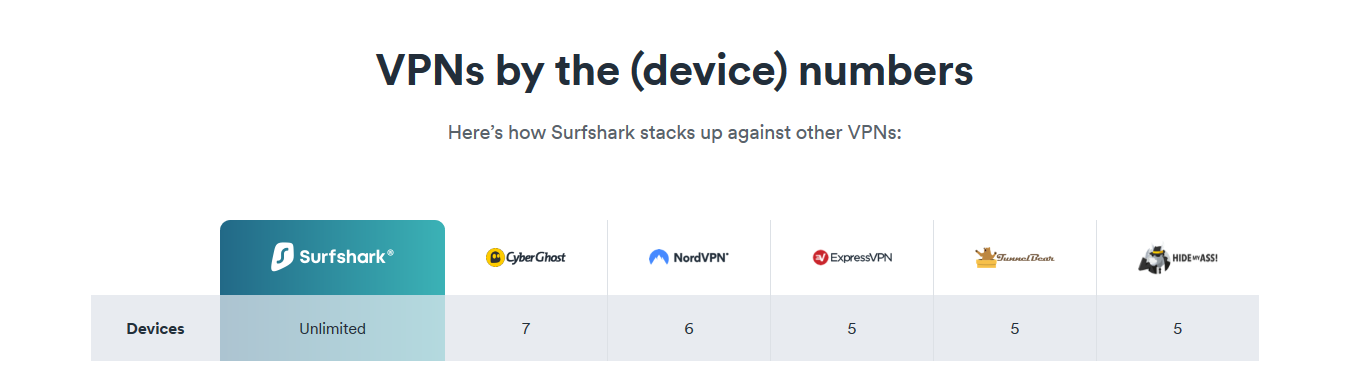 Surfshark - Number - Of - Devices