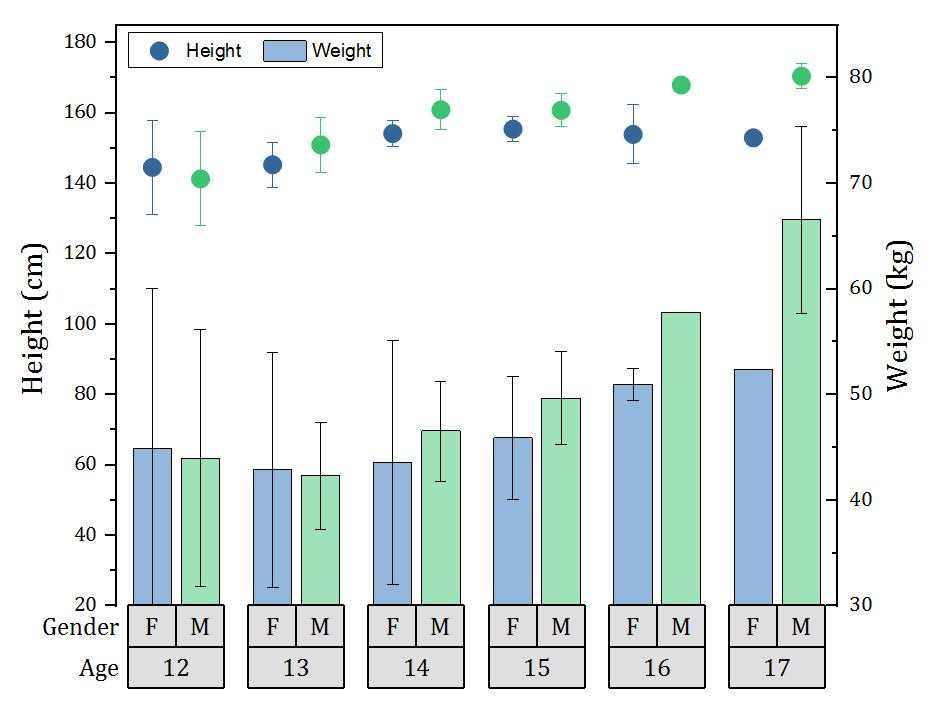 WizardMac Statistics Graph