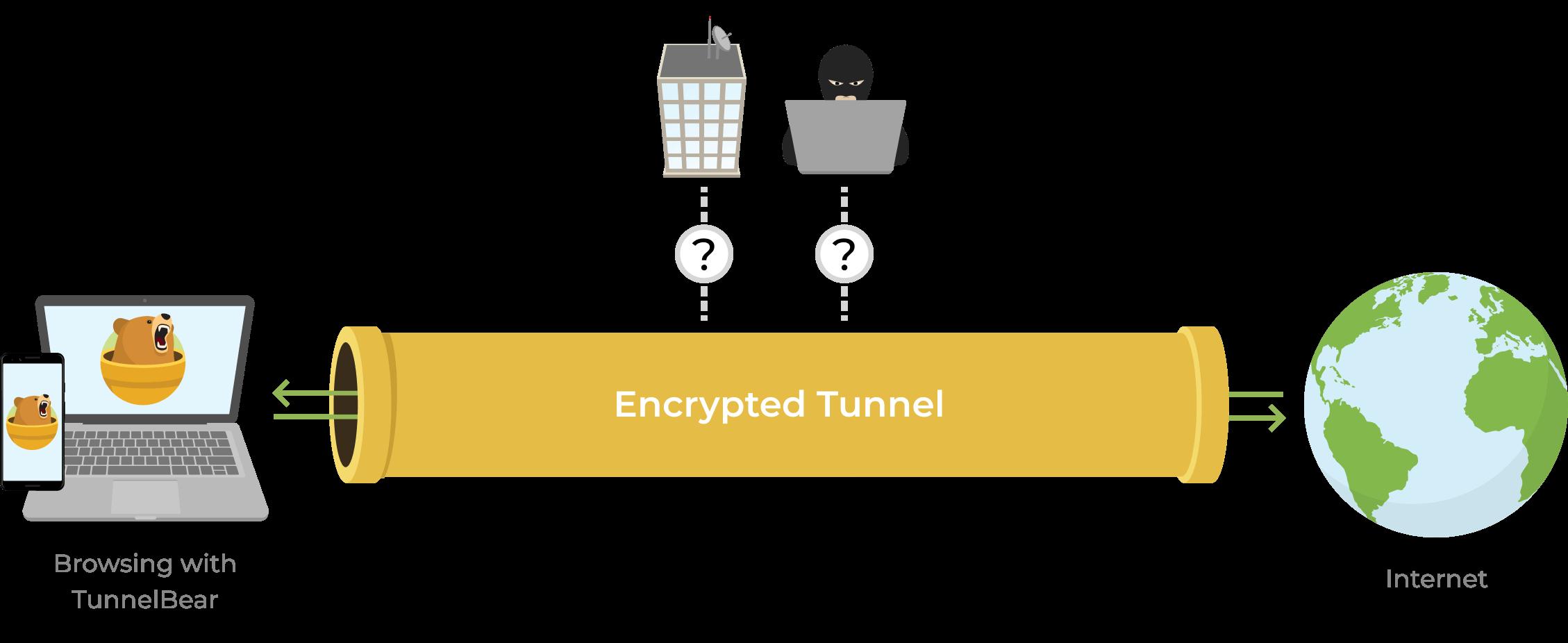 TunnelBear - Encrypt