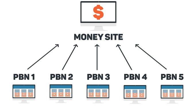PBN - Hosting - Example