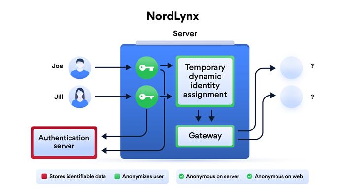 NordVPN - Anonymous IP