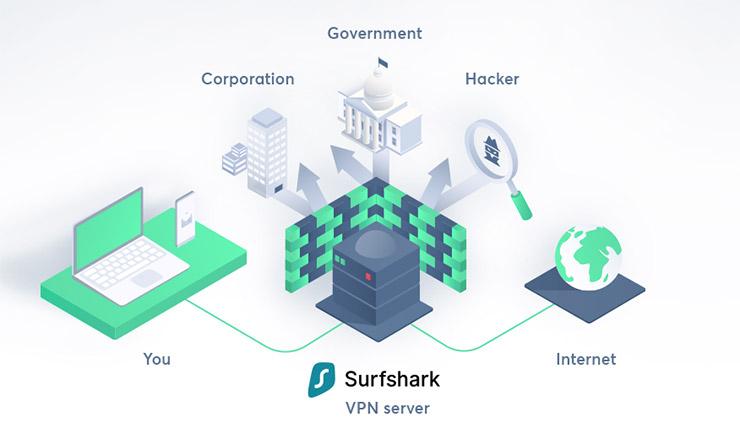 Surfshark - How it works