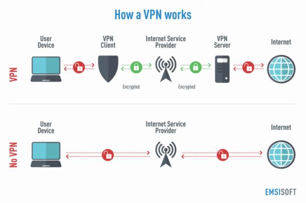 ExpressVPN - How It Works