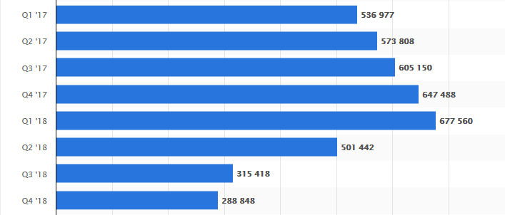 Gamification - Statistics