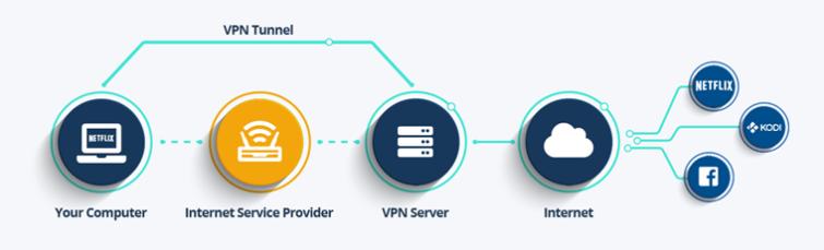 VPN for Torrenting - How it Works
