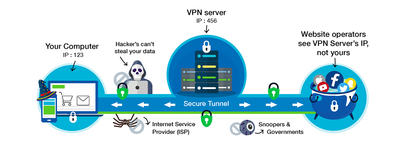 VPN vs. Tor - VPN Tunnel