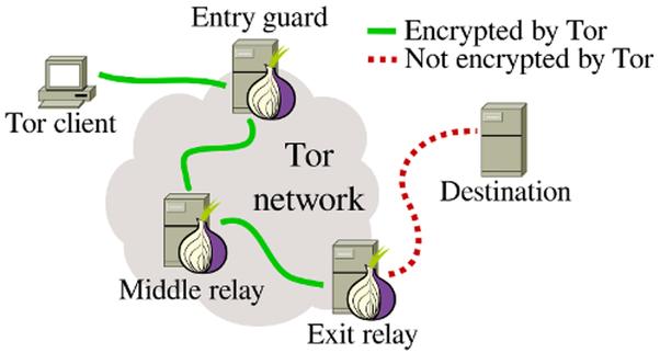 Tor - Exit Nodes