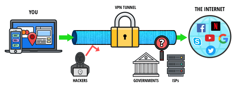 VPN vs. Tor - How a VPN Works
