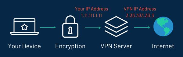 VPN - Masking
