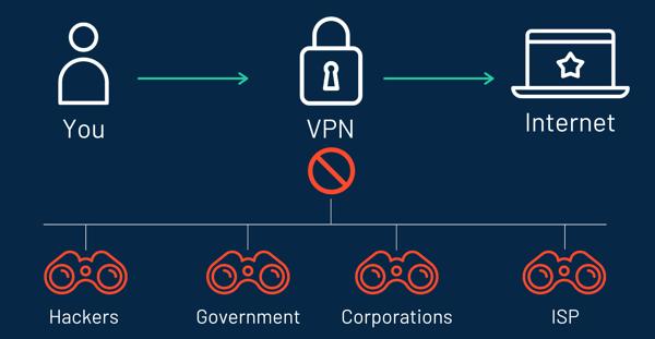 VPN - Workings