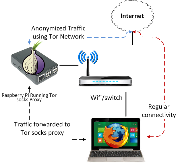 VPN vs. Tor - How Tor Works