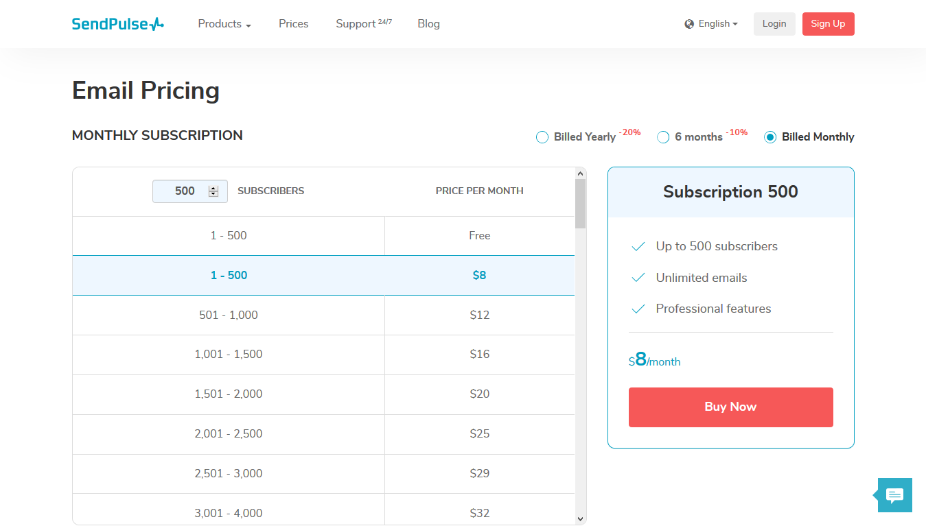 SendPulse Prices