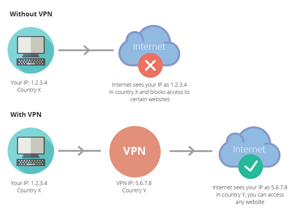 VPN - Access - Restricted - Sites