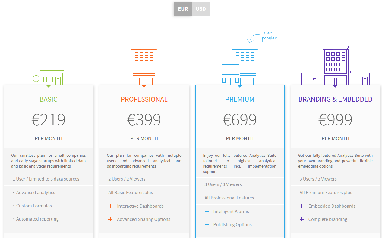 Datapine Pricing