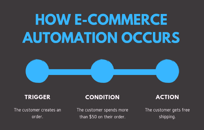 eCommerce - Automation - Workings