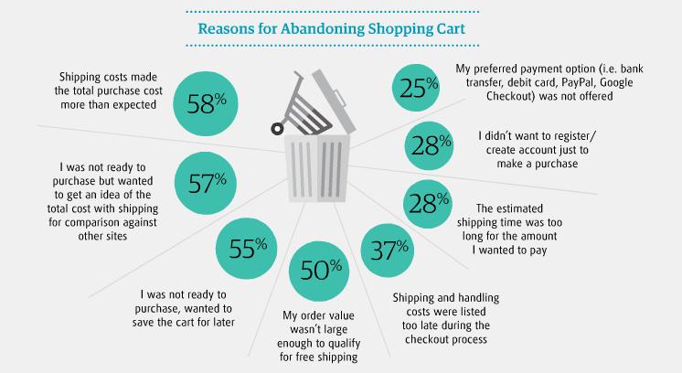 Cart - Abandonment - Reasons
