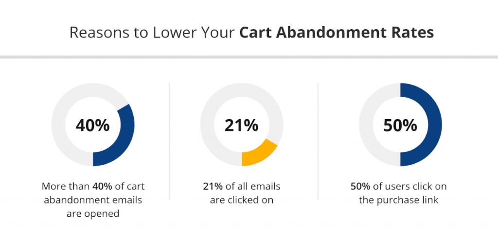 Cart - Abandonment - Reason - Stats