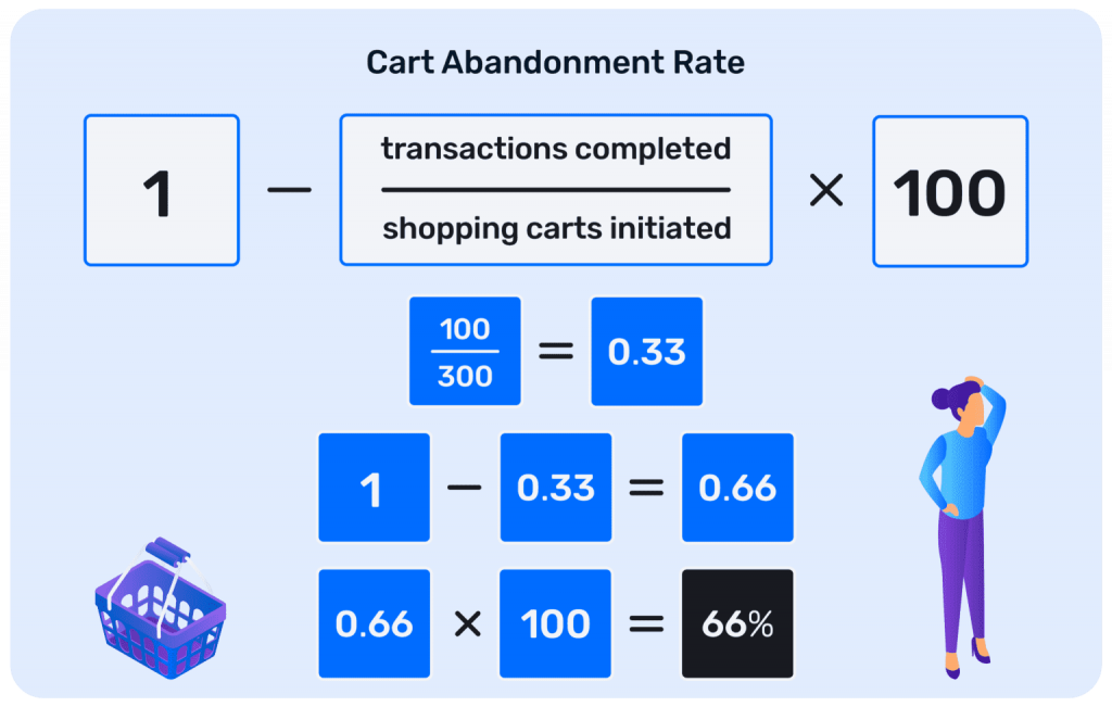 Cart - Abandonment - Rate