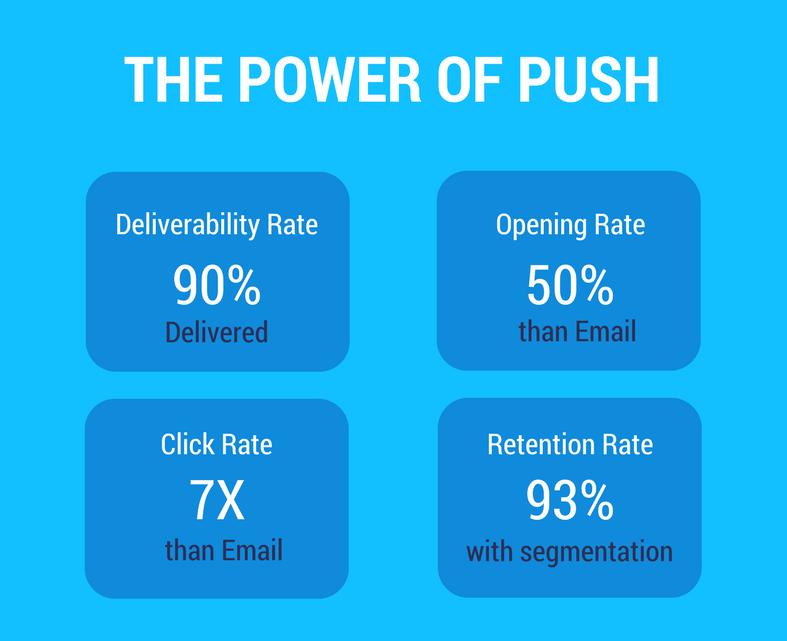 Push - Norification - Power - Of - Push