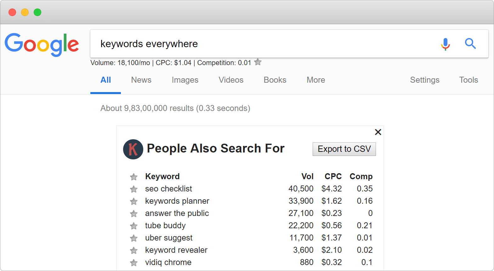 Keywords Everywhere People Also Search For