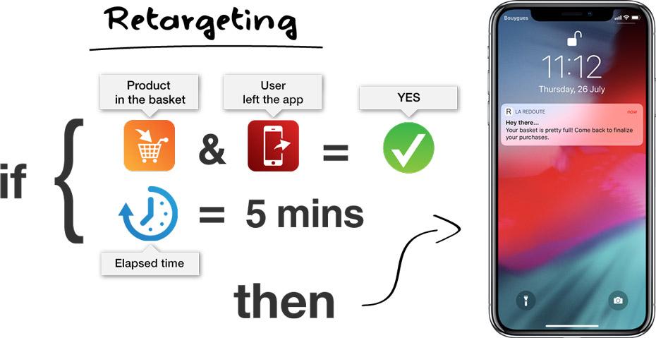 Push - Notification - Retargeting