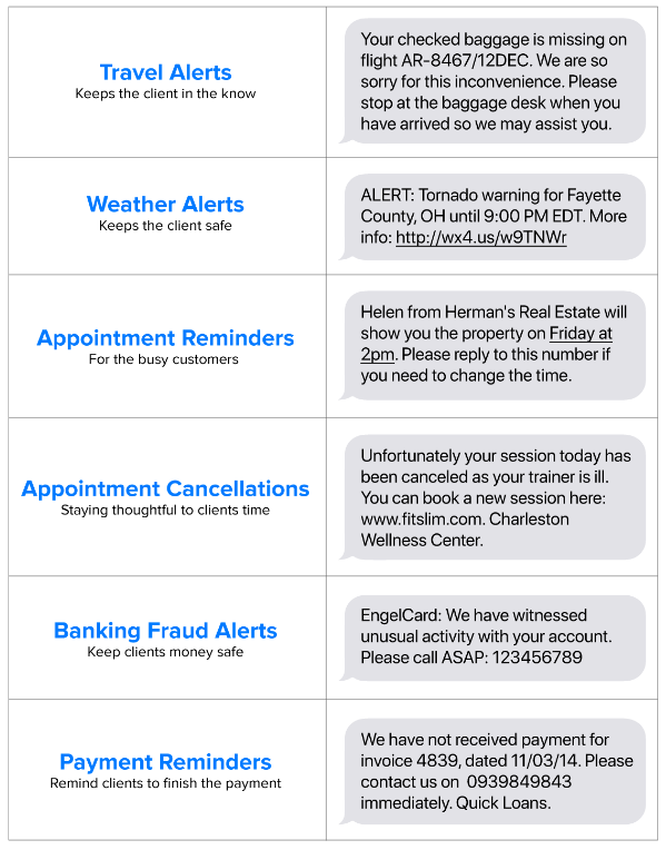 Push - Notification - SMS - Examples
