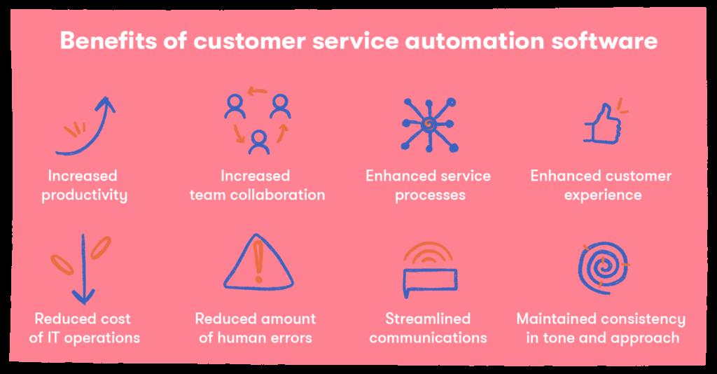 CRM - Automation