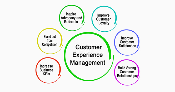 CRM - Customer-Experience-Management