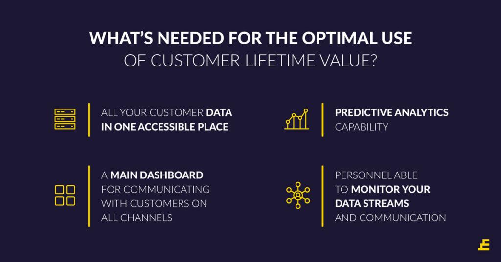 eCommerce CRM - Customer Lifetime Value