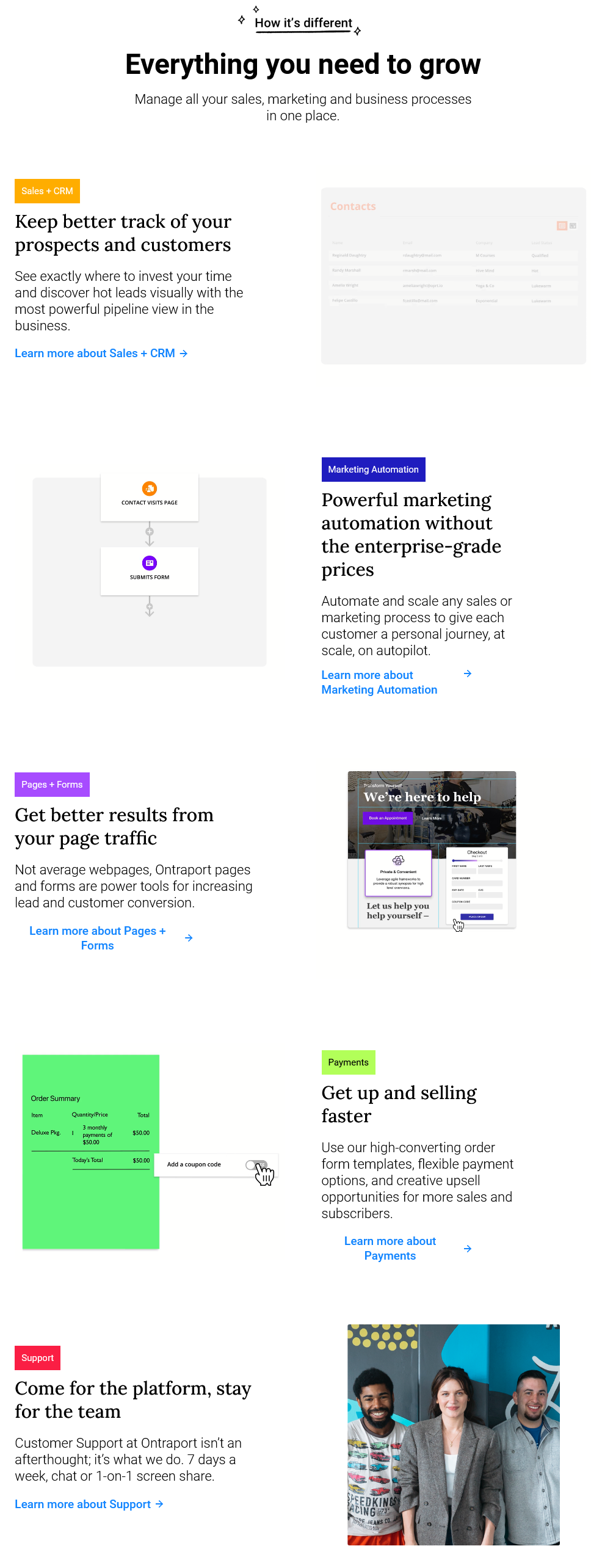 Ontraport Features