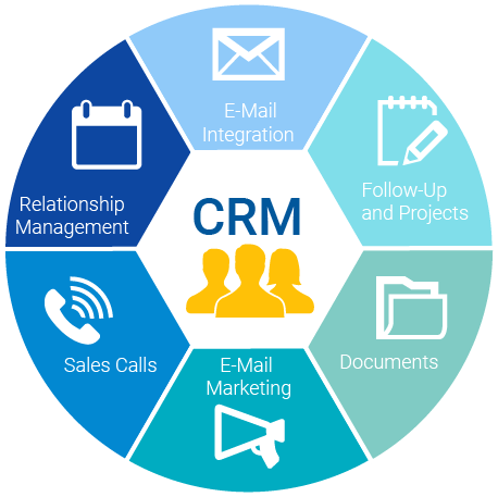 Customer-Relation-Management - What-Is-CRM