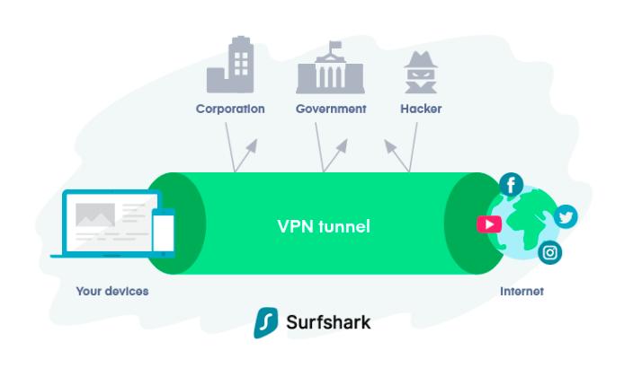 VPN-For-Firestick - Kill-Online-Surveillance