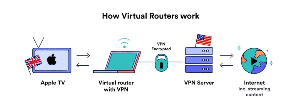 Surfshark-For-Apple-TV - Virtual-Router