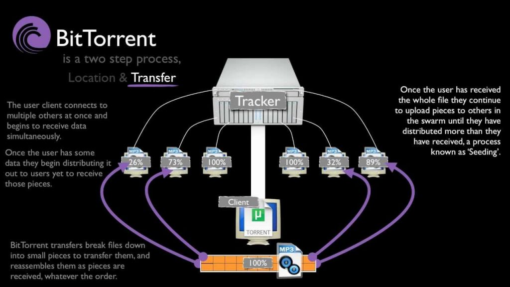 VPN-For-Torrenting - How-It-Works