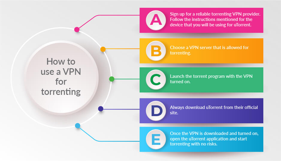 VPN-For-Torrenting - How-To-Use-A-VPN