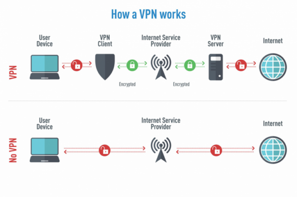 VPN-For-Torrenting - How-A-VPN-Works