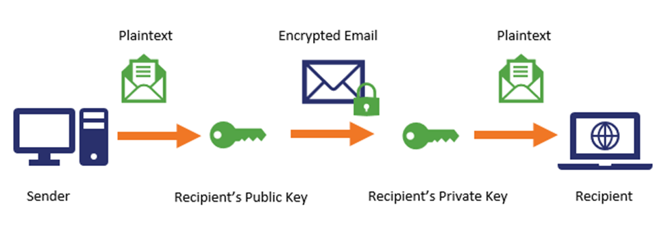 What-Is-A-VPN - Encryption-Protocol