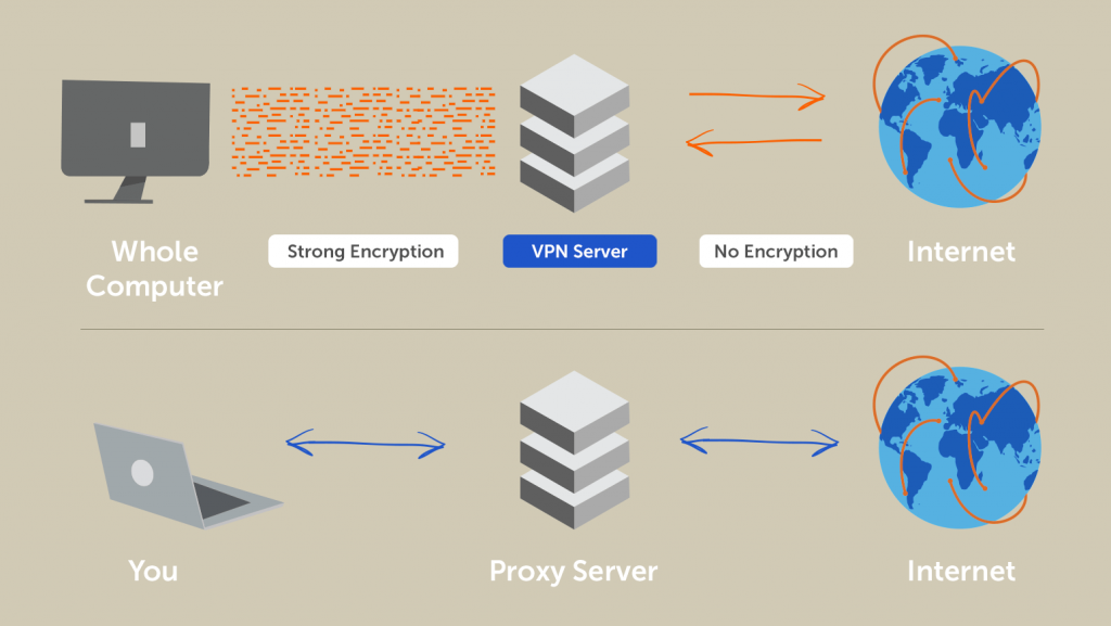 How-A-VPN-Works - Differene-Between-A-VPN-Proxy