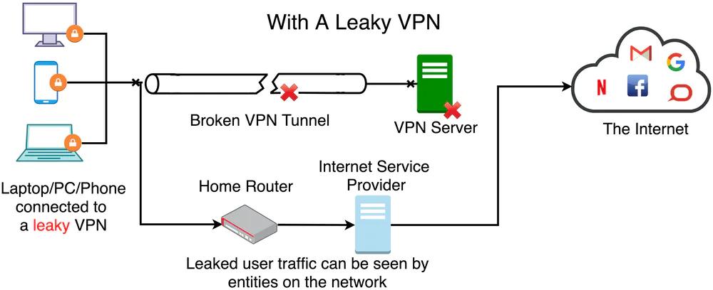 How-A-VPN-Works - Secure-VPN