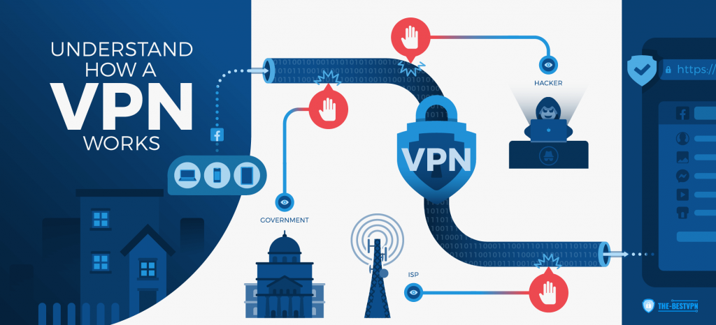 VPN-For-Android - How-A-VPN-Works