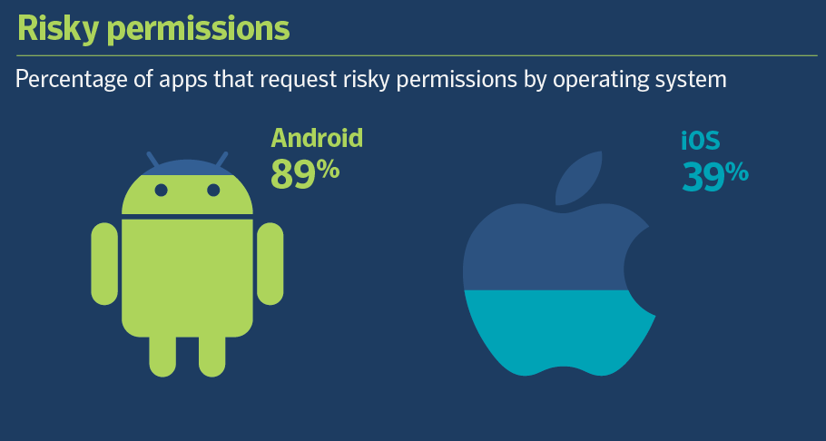 VPN-For-Android - Risky-Permissions