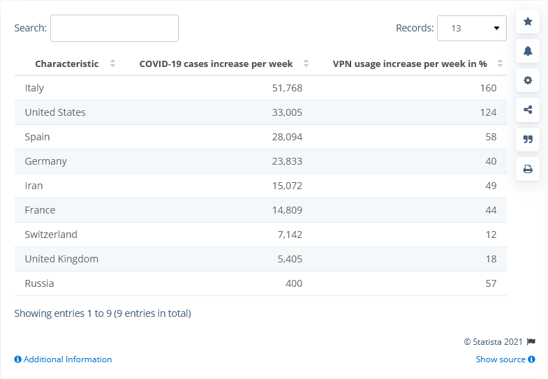 What-Is-A-VPN - Covid-VPN-Stats